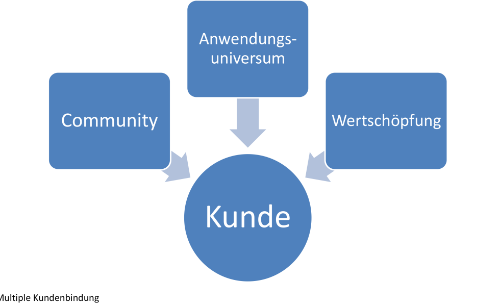 Multiple Kundenbindung bei Micro Business Models